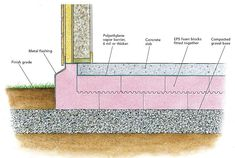 Some types of foundations can lose heat through concrete footings. Fortunately, heat loss through footings is usually minor, so it's perfectly reasonable for most builders to ignore the issue. Types Of Foundation, Building Foundation, Slab Foundation, House Foundation, Concrete Footings, Concrete Forms, Concrete Slab, Reinforced Concrete, Concrete Countertops