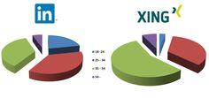 Altersverteilung auf #LinkedIn und #XING im Sommer 2014