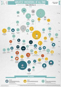 Infographic charting the top 60 greatest inventions of all time, according to Raconteur's survey of over 400 scientists, tech journalists, academics Best Inventions Ever, Great Inventions, Ideas Para Inventos, Bill Nye, The World's Greatest, Worksheets, All About Time, Digital Marketing, Ideas