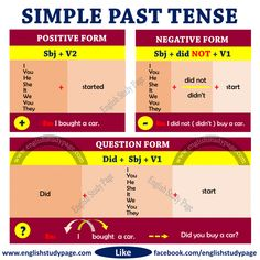 Structure of Simple Past Tense - English Study Page
