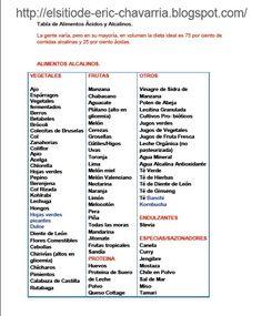 Alimentos Alcalinos Lista   EL SITIO DE ERIC: TABLA DE ALIMENTOS ALCALINOS - ACIDOS