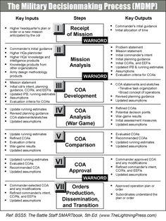 D C F B F Ee Dcc on Boxing Steps Diagram