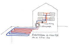 Darstellung einer Wärmepumpe mit Geothermie als Wärmequelle. Es sind Erdkollektoren im Einsatz #Waermepumpe #Geothermie #Erdkollektor