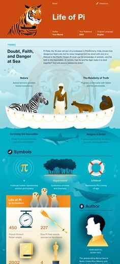 Life of Pi infographic