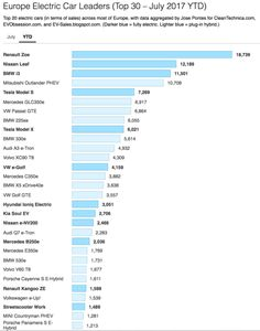Cheapest Electric Cars (Total Cost of Ownership) In UK