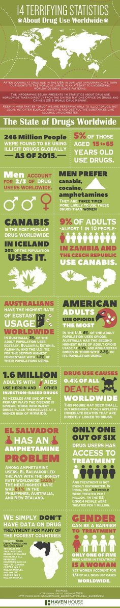 14 Terrifying Statistics About Drug Use Worldwide - #infographic