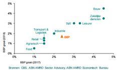 Terugblik op 2017 en vooruitzichten voor het komende jaar voor de sector zakelijke dienstverlening - Insights
