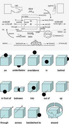 English Prepositions. #English #Languages #Vocabularies