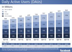 How important is mobile for Facebook? Mobile advertising now accounts for 66 percent of Facebook's advertising revenue, according to Q3 figures announced by the company today. Facebook posted its most successful quarter to date, in terms of revenue. The social … Continue reading →