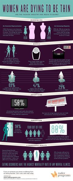 Women Are Dying to be Thin [INFOGRAPHIC]