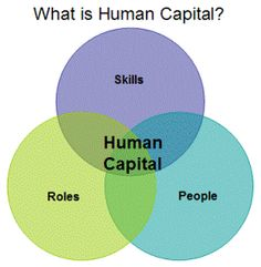 """Human Capital is about how people's skills, and roles can assist organizations in meeting their vision, mission, and goals. """"True human capital management is more than just an HR function. It requires strategic analysis of the entire organization. The more proactive an organization is, the more the organization will have the necessary human capital on hand rather than having to """"build"""" or """"buy"""".  #wk11HRPhilosophy #meredithmatzkin  http://aviantgroup.com/humancapital.asp"""