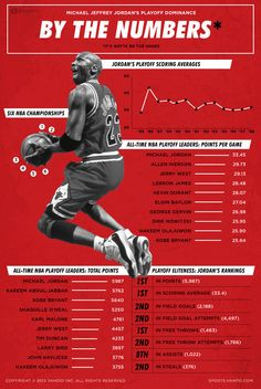 Michael Jordan's playoff dominance, by the numbers from http://sports.yahoo.com/news/nba--infographic--michael-jordan-s-playoff-dominance-173638437.html
