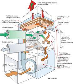 Воздухонагреватель с рекуператором | rhvac.ru