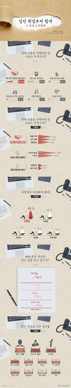 직장인 10명 중 4명, '취업 먼저, 직종고민은 나중' [인포그래픽] #office worker / #Infographic ⓒ 비주얼다이브 무단 복사·전재·재배포