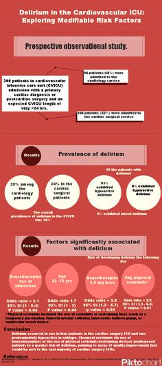 McPherson Critical Care Med 2013 - Delirium