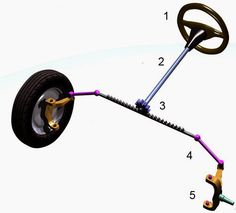 Machine Parts: Introduction of  Steering system, Power train  and...