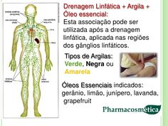 Drenagem Linfática + Argila +Óleo essencial:Esta associação pode serutilizada após a drenagemlinfática, aplicada nas regiõ...