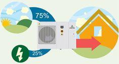Energía renovable para la climatización: La aerotermia - http://www.renovablesverdes.com/aerotermia-energia/