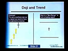 Take Profit Trading Forex with Candlesticks Pattern Course - YouTube