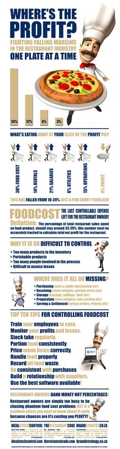Understanding Restaurant Food Cost & Profitability.  #FoodService #Restaurant #FoodCost