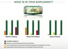 Double X and the comparison with some competitors. To order yours visit my website www.amway.com/RocioHdez