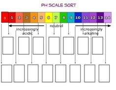 This activity uses everyday objects that students are familiar with and has them sort the pictures into the appropriate boxes as the teacher reads aloud the clues. Students enjoy this activity because it keeps them guessing and they learn more about the pH scale as well as acids and bases. ***************************************************************************** Check out my other products on Acids and Bases:pH Scale SortTesting Acids and Bases Using Litmus Paper LabAcids and Bases - A…