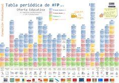 Tabla Periódica #FP. Versión 2.1 Toda la oferta educativa a un clic