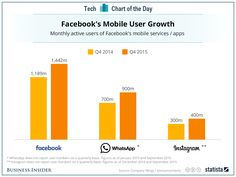 Facebook is becoming THE mobile social media company.  Is there stopping it?