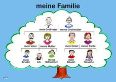 Ma famille - alain le lait (Membres de la famille) © 2014 music & animations - alain le lait French words with English translation Ma famille - My family Auj. Free French Lessons, French Language Lessons, Learn German, Learn French, French Basics, Basic French Words, Das Abc, German Grammar, German Language Learning