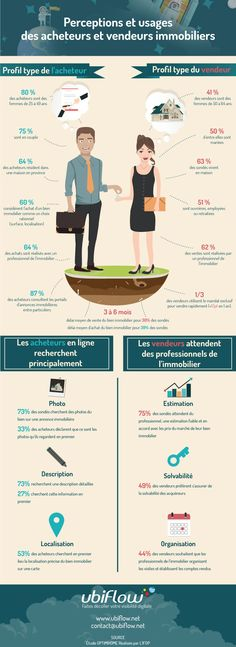 Perceptions et usages des acheteurs et vendeurs immobiliers Référencement Site Internet, Miracle Morning, Real Estate Tips, Seo Tips, Search Engine Optimization, Better Life, Digital Marketing, Investing, Infographics Design