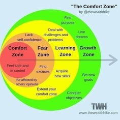 Comfort zone, Fear zone, Learning zone, Growth zone – Best Quotes images in 2019 Life Skills, Life Lessons, Coping Skills, Le Management, Change Management, Finding Purpose, Emotional Intelligence, Critical Thinking, Self Development