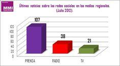Barack Obama y Hugo Chávez los políticos con mayores seguidores en twitter. | MMI - Media Monitor Internacional