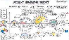 「oncology patient journey」的圖片搜尋結果