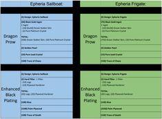 BDO Epheria Sailboat & Frigate Blue Upgrade Materials List By: Frigate Ship, Crystal Dragon, Gaming Tips, Sailboat, Random Things, Deserts, Artisan, Chart, Note