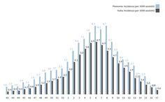 SeREMI: graphical representations of epidemiological data. #dataviz http://seremi.it/