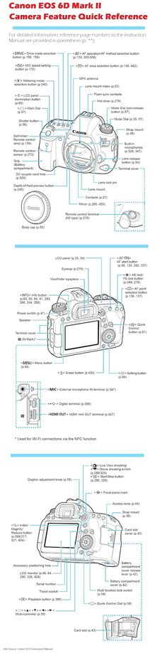 Canon EOS 6D Mark II Camera Feature Quick Reference. There's more of these useful resources, just click on the image and check out the site