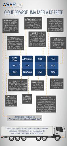 Infográfico tabela de frete fracionado e-commerce