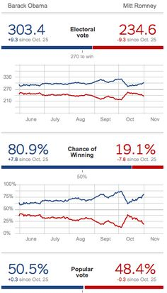 Nate Silver: Obama's Odds Of Winning Have Now Blown Through 80% : businessinsider