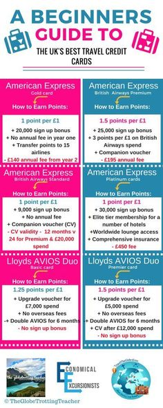 A Beginner's Guide to the UK's Best Travel Credit Cards | Travel the Globe 4 Less