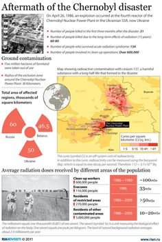 On April an explosion occurred at the reactor of the Chernobyl Nuclear Power Plant in the Ukrainian SSR, now Ukraine. Chernobyl 1986, Chernobyl Disaster, Chernobyl Nuclear Power Plant, Nuclear Energy, Nuclear War, Nagasaki, Fukushima, Ukraine, Dinosaurs