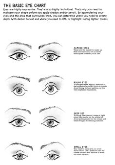 eye shapes chart and names google search how to character names