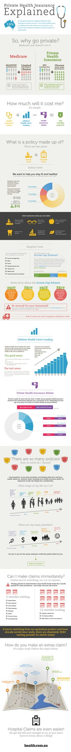 Medicare versus Private Health Insurance