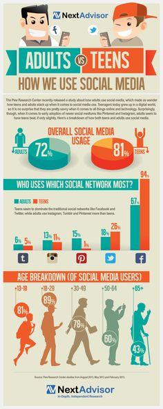 Adults vs. Teens - How we use #SocialMedia #Infographic