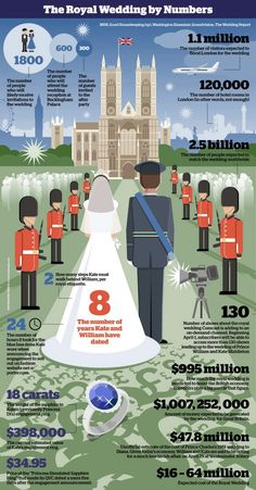 Wedding Infographic: The Royal Wedding by Numbers
