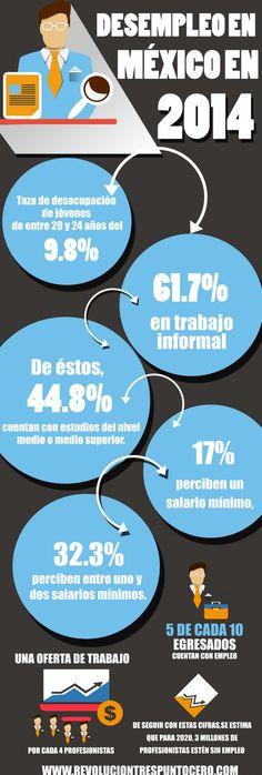 Desempleo en México en 2014