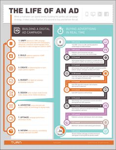 the Life of a Digital Ad [Infographic] Good Digital ad lifespan for comparison to social ads ;o)Good Digital ad lifespan for comparison to social ads ;