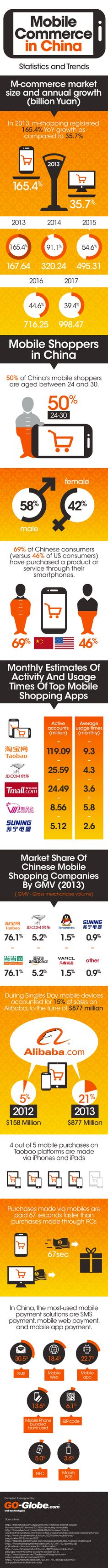 Mobile Commerce in China Stats and Trends   #infographic #MobileCommerce #China