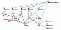 flowingdata_socialnetworkanalysisonslumlords_20120119