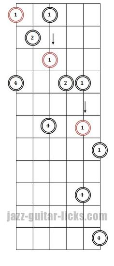 Guitar blank fretboard charts 15 frets with inlays
