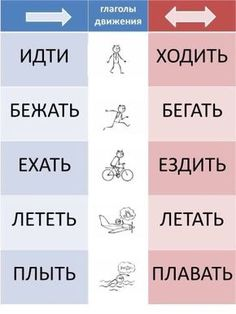 If you are interested in learning Hebrew there are now many ways in which you can access courses and classes. Russian Language Lessons, Russian Lessons, Russian Language Learning, Language Study, How To Speak Russian, Learn Russian, Learn English, Russian Alphabet, Russian Humor